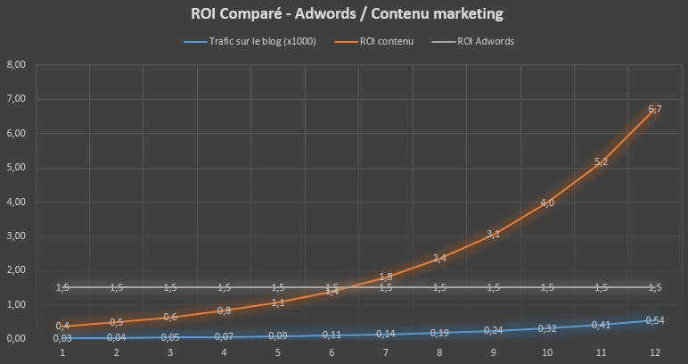roi-marketing-contenu